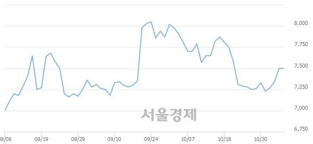 유LS전선아시아, 상한가 진입.. +30.00% ↑