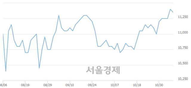 유일동홀딩스, 상한가 진입.. +29.82% ↑