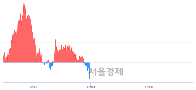 오후 12:00 현재 코스피는 50:50으로 보합세, 매수강세 업종은 비금속광물업(0.03%↓)