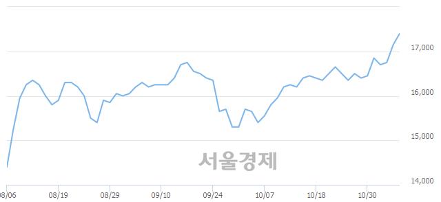 유일동제약, 상한가 진입.. +29.74% ↑