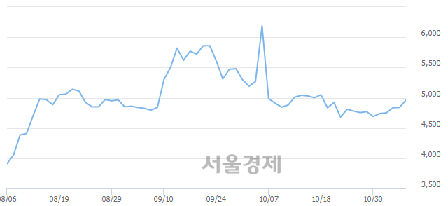 유한국내화, 3.00% 오르며 체결강도 강세 지속(224%)