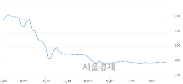 <코>한류AI센터, 상한가 진입.. +29.80% ↑