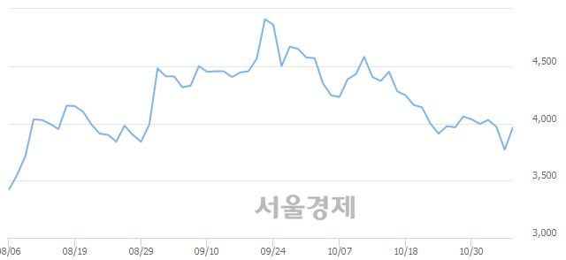 유티에이치엔, 전일 대비 7.16% 상승.. 일일회전율은 1.08% 기록