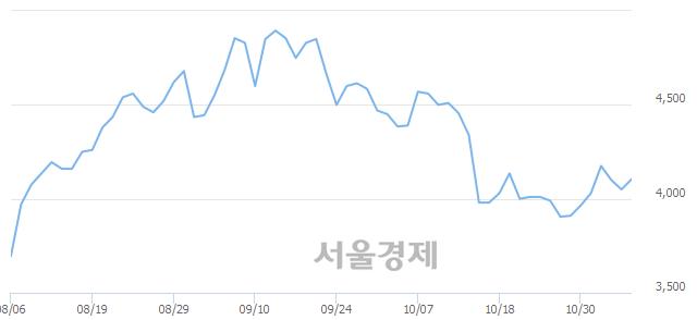 코액트, 3.21% 오르며 체결강도 강세 지속(143%)