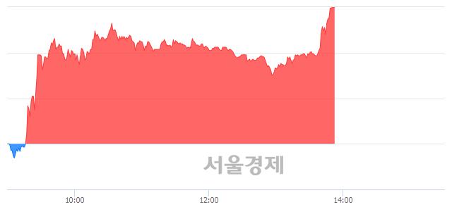 코W홀딩컴퍼니, 상한가 진입.. +29.79% ↑