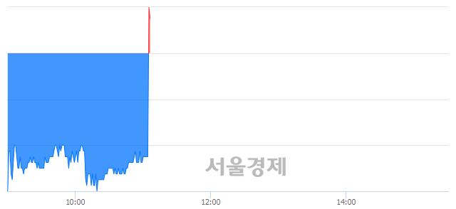 유진흥기업, 현재가 5.08% 급등