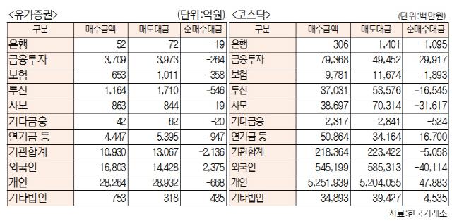 [표]투자주체별 매매동향(11월 6일-최종치)