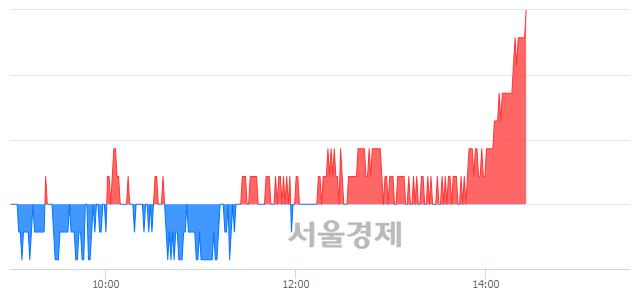유화승인더, 3.17% 오르며 체결강도 강세 지속(149%)