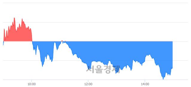 오후 3:00 현재 코스닥은 46:54으로 매수우위, 매수강세 업종은 운송업(6.41%↑)