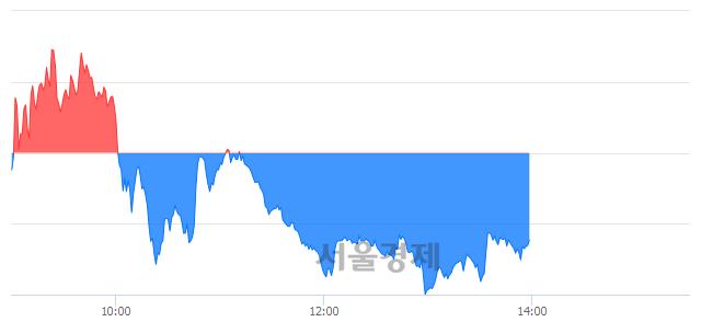 오후 2:00 현재 코스닥은 46:54으로 매수우위, 매수강세 업종은 운송업(6.30%↑)