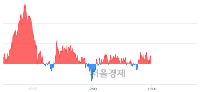 오후 2:00 현재 코스피는 50:50으로 보합세, 매도강세 업종은 전기가스업(4.52%↑)