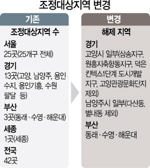 부산 전역·고양·남양주 등 조정대상 해제