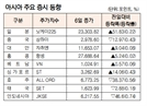 [표]아시아 주요 증시 동향(11월 6일)
