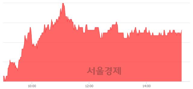 코노바렉스, 4.83% 오르며 체결강도 강세 지속(225%)