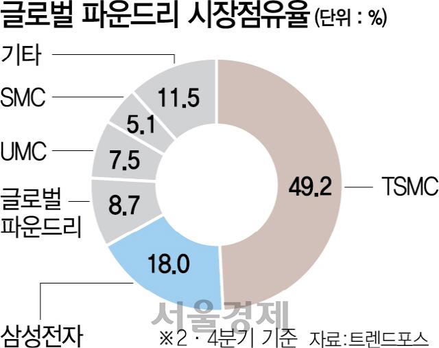 '초미세공정' 머뭇대는 삼성...격차 벌리는 TSMC