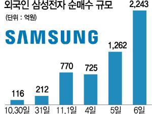 '반도체 턴어라운드 기대'...외국인, 삼성전자 집중매수
