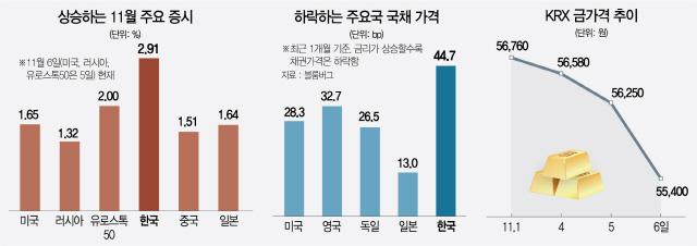 국채·금 지고 주식 뜨고...'글로벌 머니무브' 꿈틀