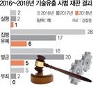 """""""잡혀도 '솜방망이' 처벌"""" … 기술유출 실형은 5%뿐"""