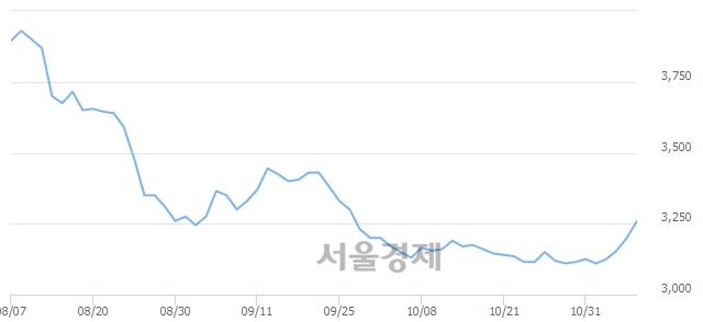 유흥국화재, 3.28% 오르며 체결강도 강세 지속(135%)