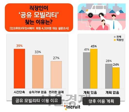 직장인 '타다 허가해야' 47% vs '금지해야' 19%