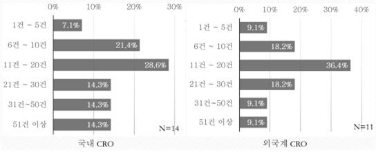 쑥쑥 크는 국내 CRO, 5년간 매출 27% 급증