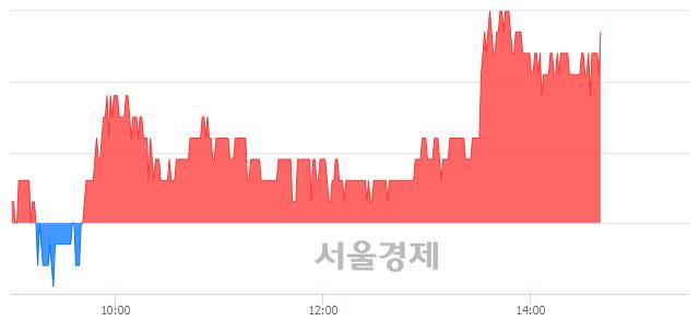 코한국유니온제약, 3.18% 오르며 체결강도 강세 지속(100%)