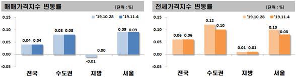 조정대상구역 해제 직전 해운대·일산 아파트값 하락 멈춰...서울 0.09%↑