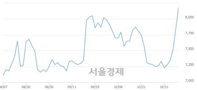 유LS전선아시아, 매도잔량 530% 급증