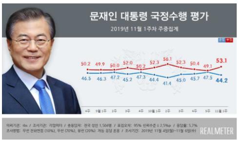 文 대통령 지지율 44.2% …3주만에 하락세 전환