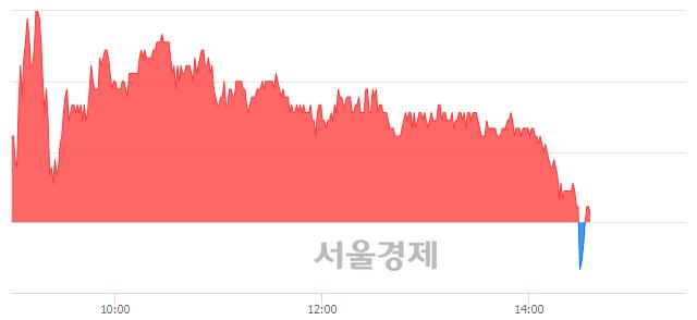 <코>앱클론, 매도잔량 518% 급증