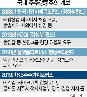 [시그널]  국내 행동주의펀드 뭉친다… 내달 기업거버넌스協 설립