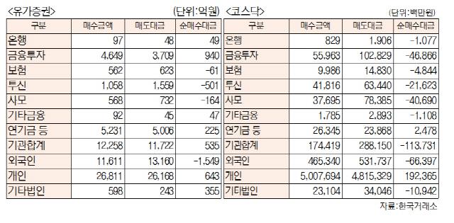 [표]투자주체별 매매동향(11월 7일-최종치)