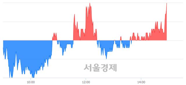 코토박스코리아, 3.19% 오르며 체결강도 강세로 반전(101%)