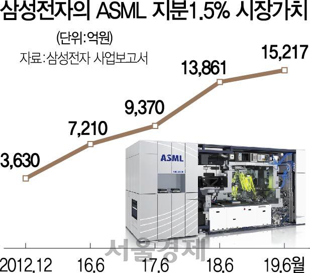 ASML 몸값 3년새 2배 이상 껑충...'삼성전자 지분매각 아쉽네'