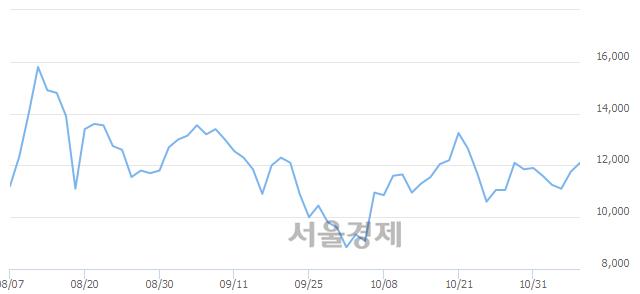 코와이오엠, 전일 대비 7.23% 상승.. 일일회전율은 1.37% 기록