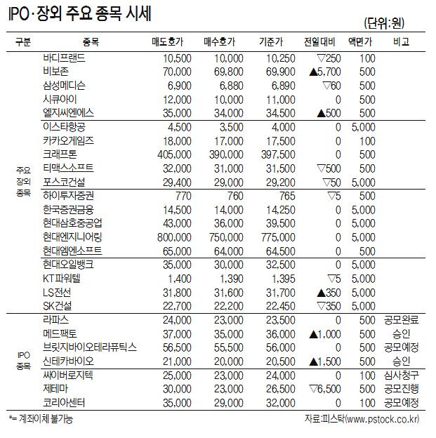[표]IPO·장외 주요 종목 시세(11월 7일)