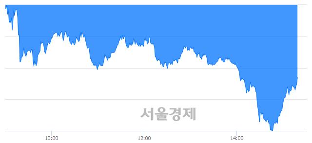 오후 3:20 현재 코스닥은 45:55으로 매수우위, 매수강세 업종은 종이·목재업(2.38%↓)