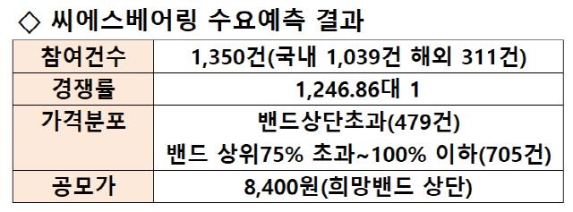 [시그널] 씨에스베어링 1,247대1...IPO 수요예측 경쟁률 또 경신