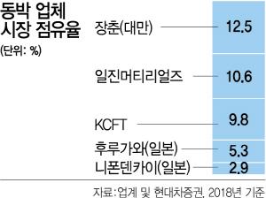 '전기차 수요 뛴다'…동박 증산 러시