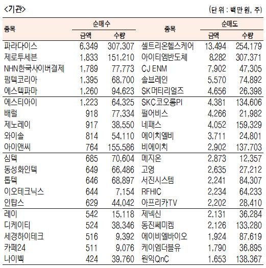 [표]코스닥 기관·외국인·개인 순매수·도 상위종목(11월 7일-최종치)