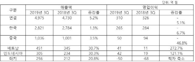 CJ CGV, 기대작 흥행 부진으로 국내 영업이익 소폭 감소..'매출 5.2% 증가'