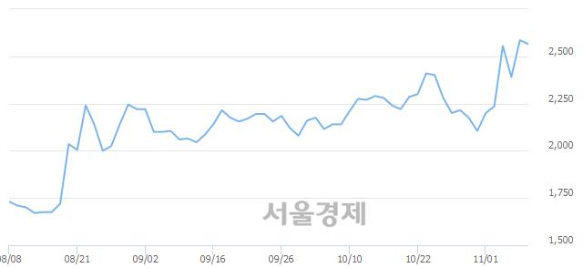 코엑세스바이오, 매도잔량 455% 급증