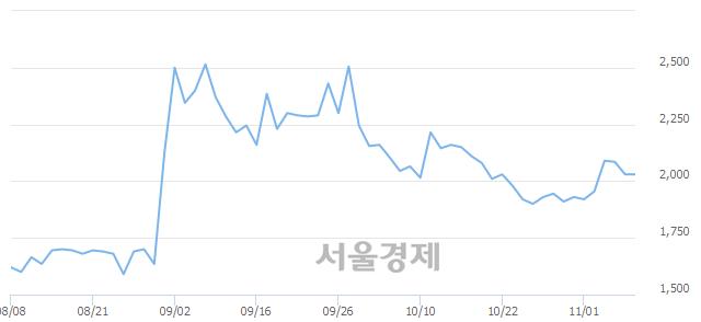 코윙입푸드, 상한가 진입.. +29.80% ↑