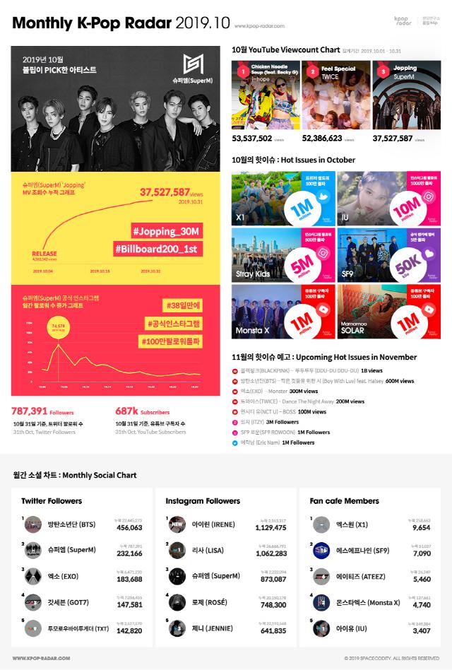 슈퍼엠, 케이팝 레이더 'Monthly K-Pop Radar' 주목..'탄탄한 팬덤 덕분'