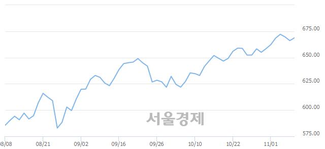 [개장 시황] 코스닥 669.34.. 개인의 순매수에 상승 출발 (▲3.19, +0.48%)