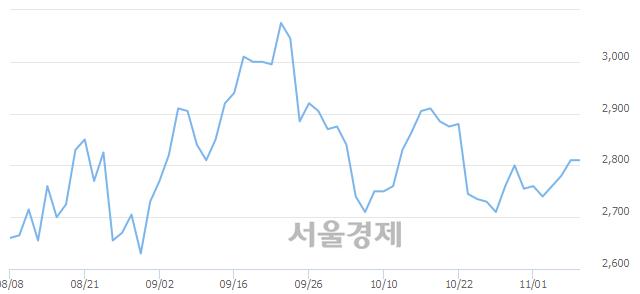 코GH신소재, 매수잔량 631% 급증