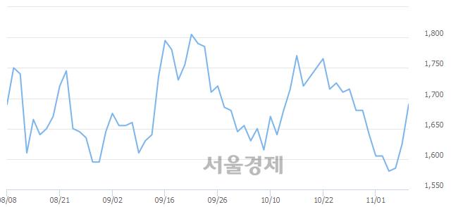 코골드퍼시픽, 전일 대비 7.08% 상승.. 일일회전율은 0.50% 기록