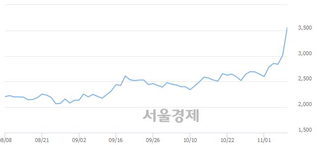 코큐브엔터, 상한가 진입.. +29.85% ↑