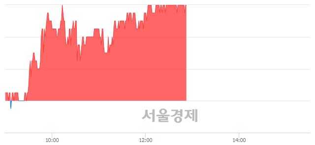 코인탑스, 4.23% 오르며 체결강도 강세 지속(157%)