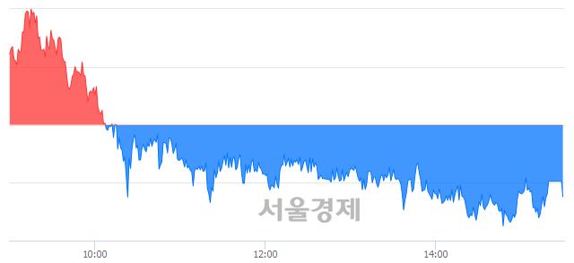 [마감 시황]  외국인의 '팔자' 기조.. 코스피 2137.23(▼7.06, -0.33%) 하락 마감